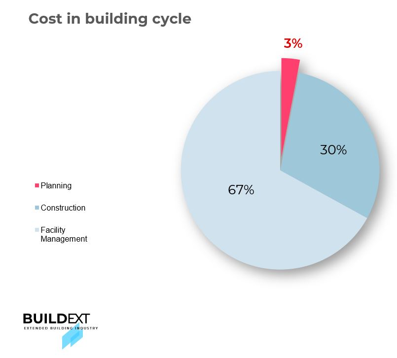 For the entire life of the building, the design costs are the lowest, the most important factors being the largest in terms of the total cost of the building.