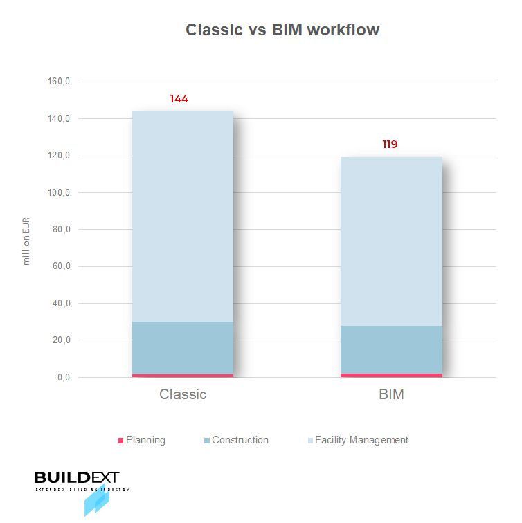 Classic planning vs BIM by building lifecycle
